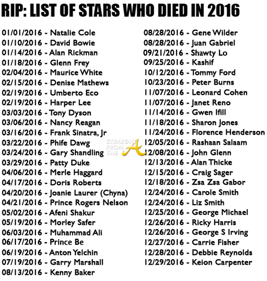 Celebrity Death Pool 2016 | List of Predictions About Dead ...